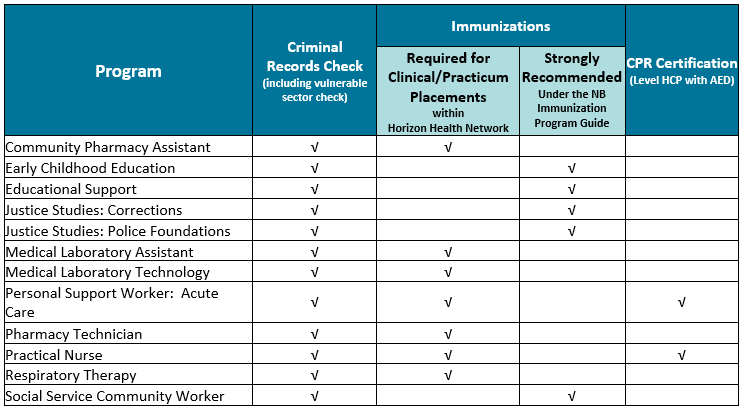 Criminal Record Check and Immunizations Requirements